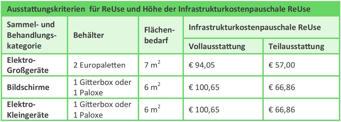 Ausstattungskriterien und maximale Höhe der Infrastrukturkostenpauschale ReUse