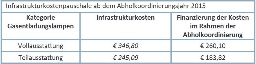 infrastrukturkostenpauschale