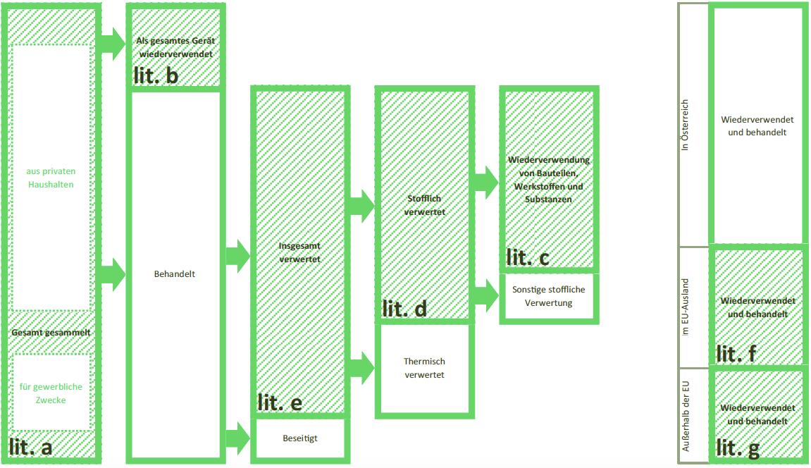 Graphische Darstellung der zu meldenden Massen nach § 24 EAG-VO