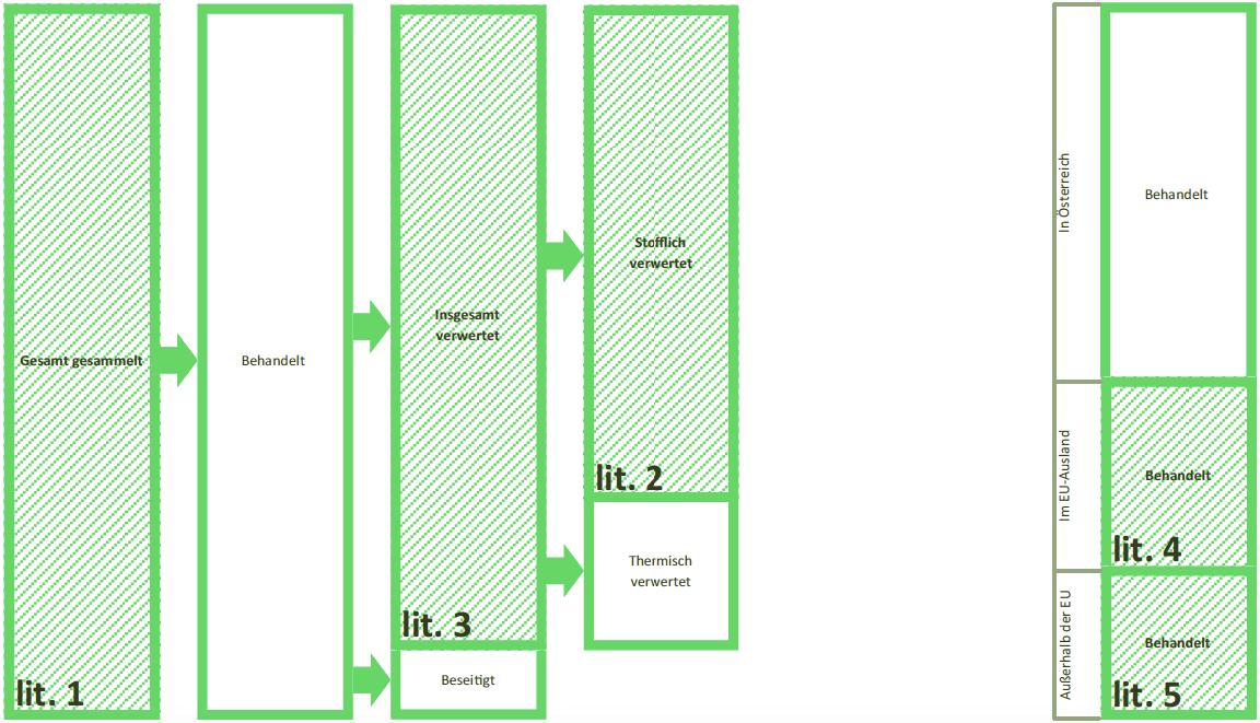 Graphische Darstellung der zu meldenden Massen nach § 25 Batterienverordnung